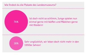 Umfrage Landesmuseum